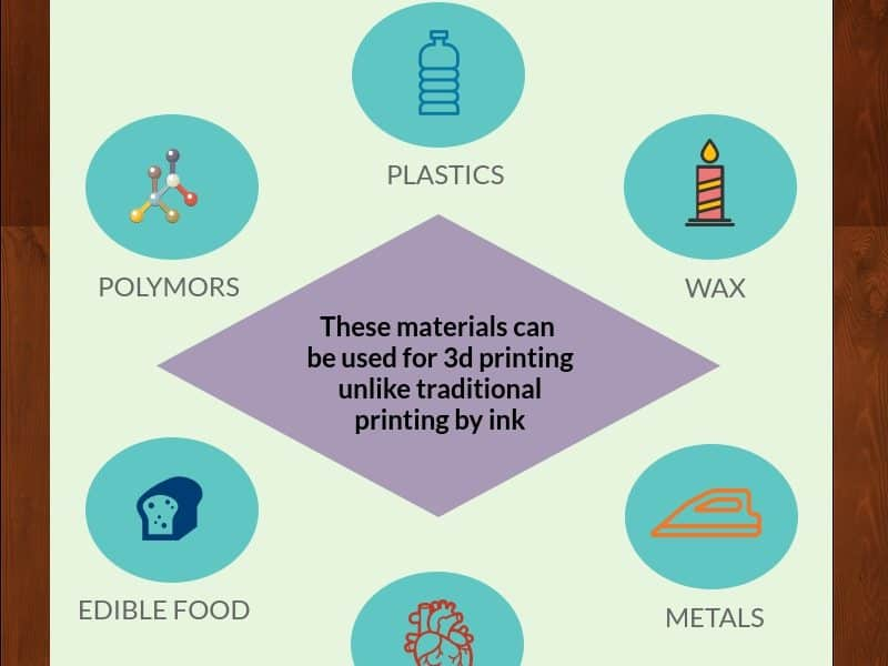 All things you need to know about 3D Printing [INFOGRAPHIC]